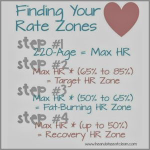 graphic showing up to calculate your heart rate zones