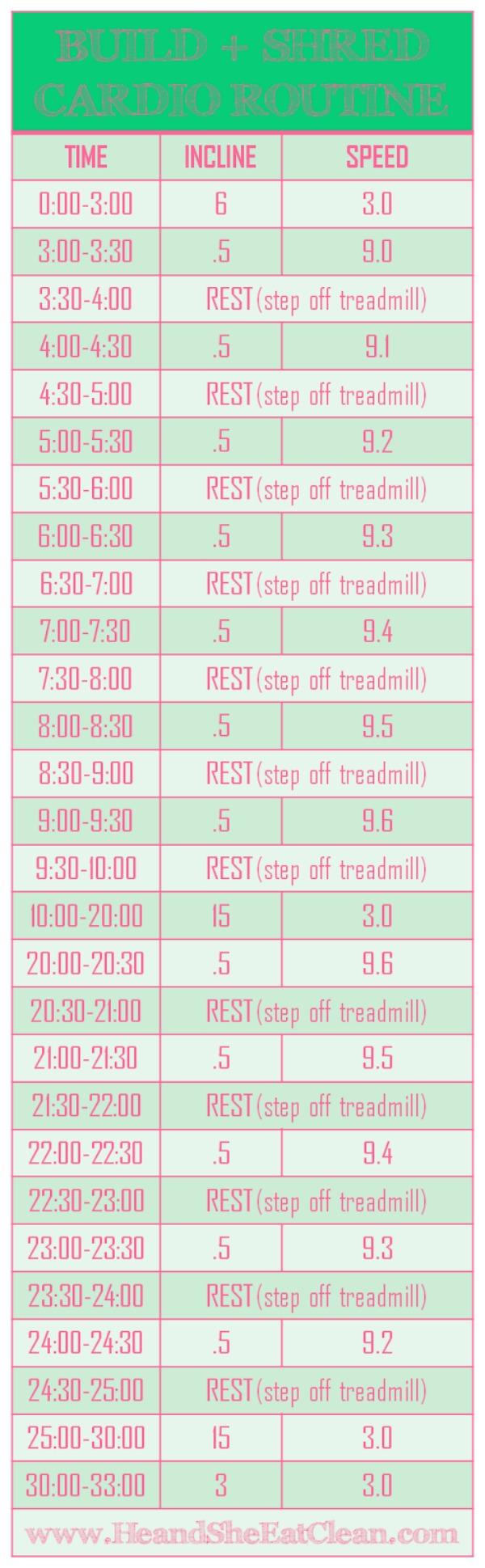 Build & Shred Treadmill Cardio Routine