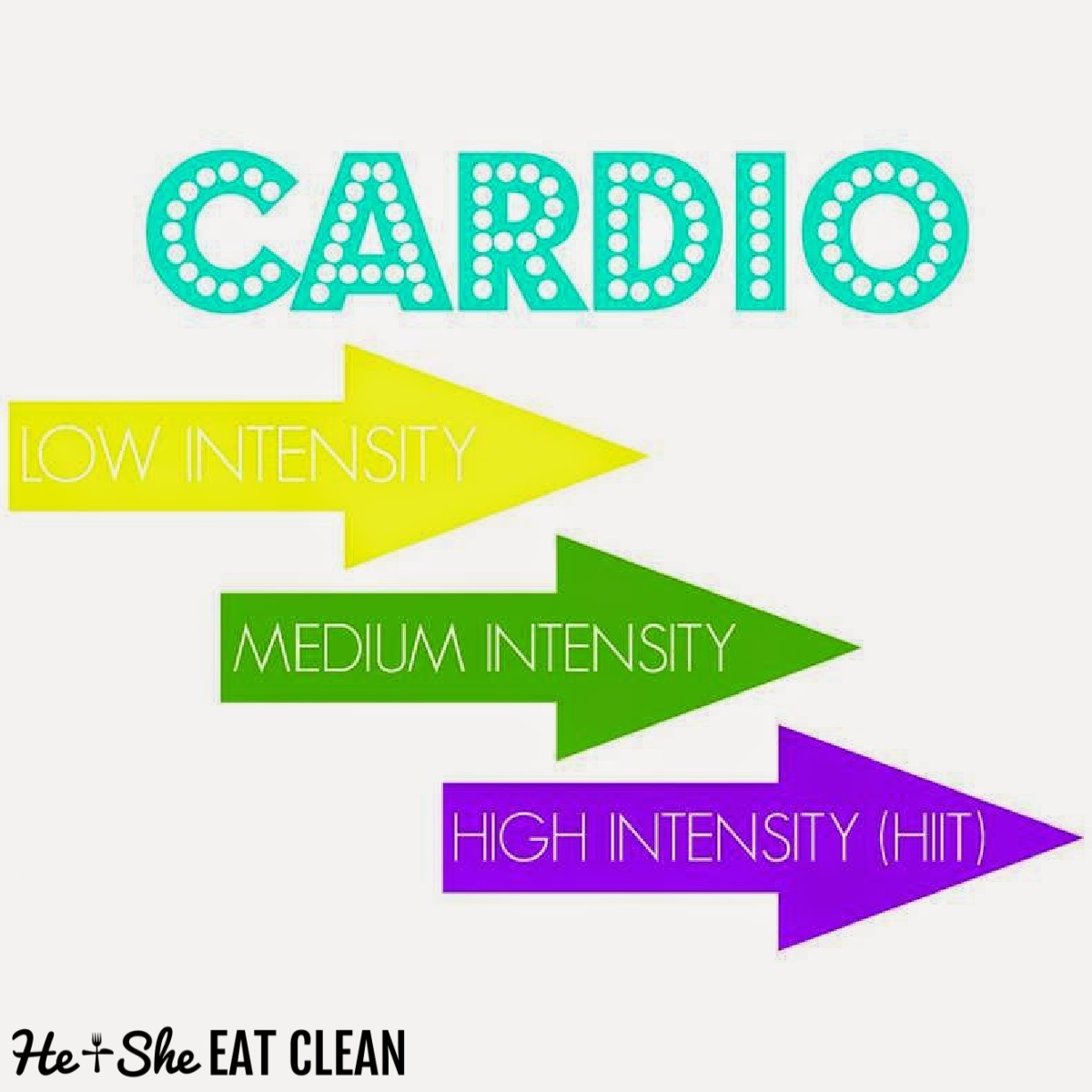 text reads cardio explained: low, medium and high intensity