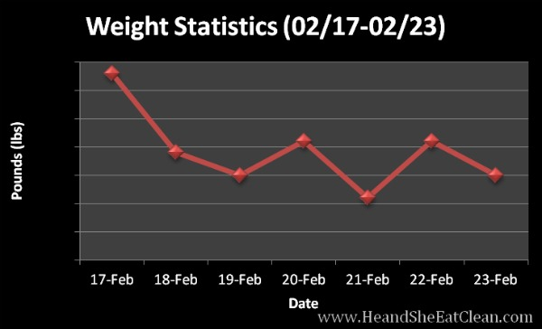 graph of weight stats with a black background